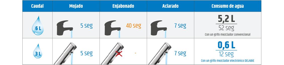Comparativo del consumo de agua