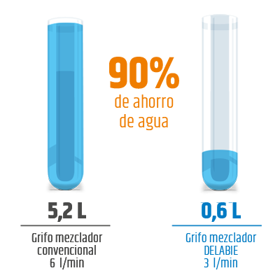AHORRO DE AGUA DEL 90%